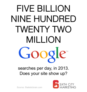 How many Googles per day? Sixth City Marketing