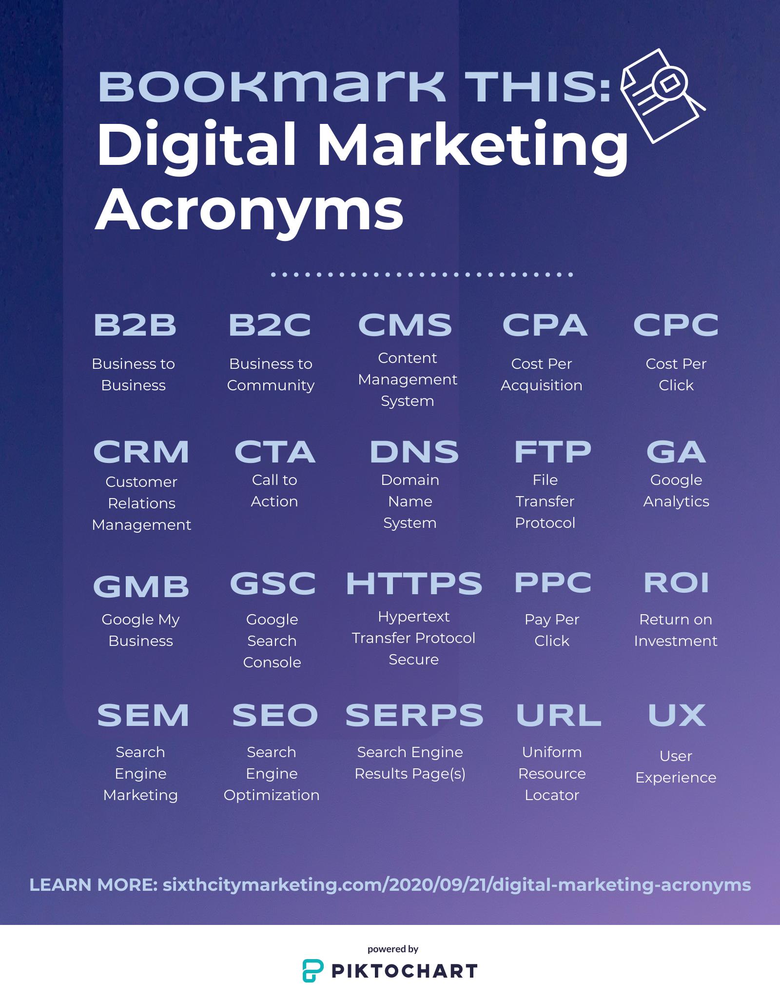 marketing acronyms infographic